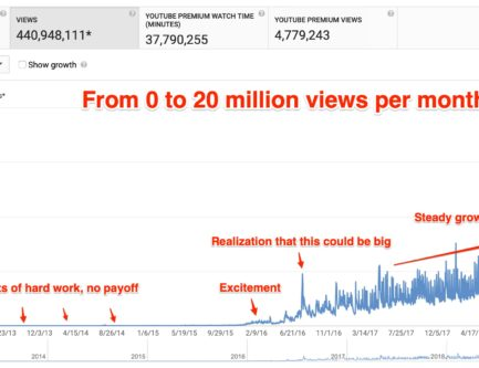 11 Proven Ways to Start and Grow Your YouTube Channel – <span> How I grew to 3 million subscribers </span>